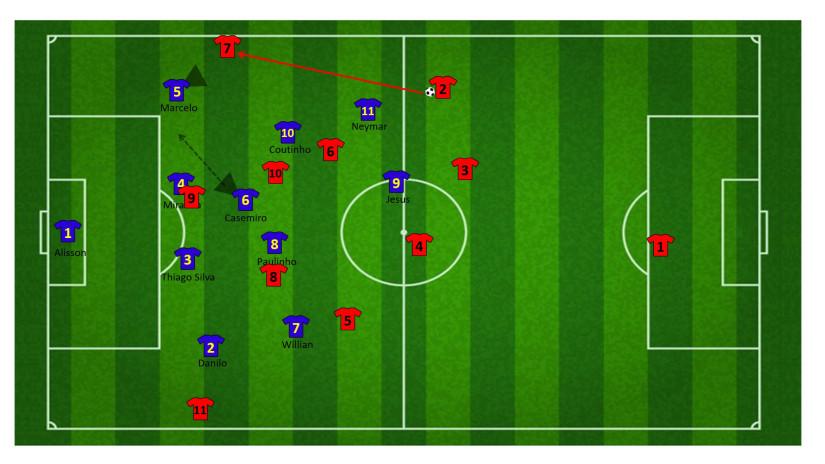 Tactiek brazilie WK 32