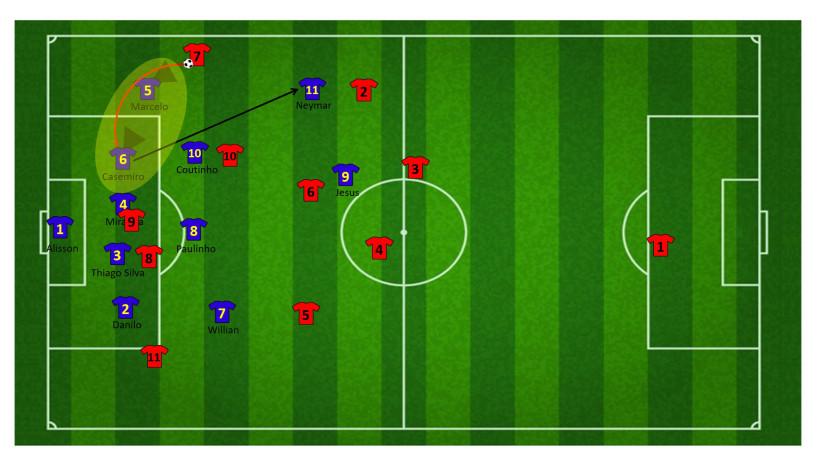Tactiek brazilie WK 33