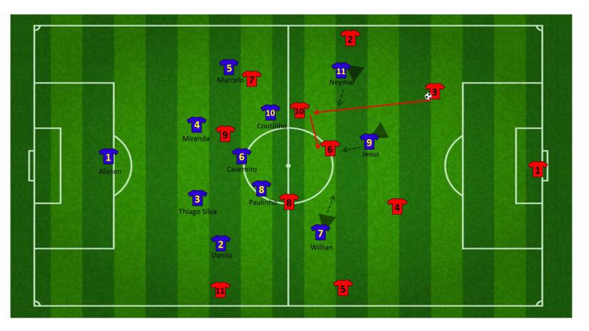 Tactiek brazilie WK 34