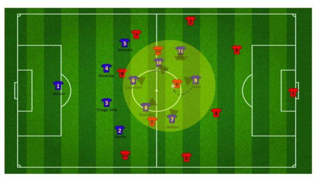 Tactiek brazilie WK 35