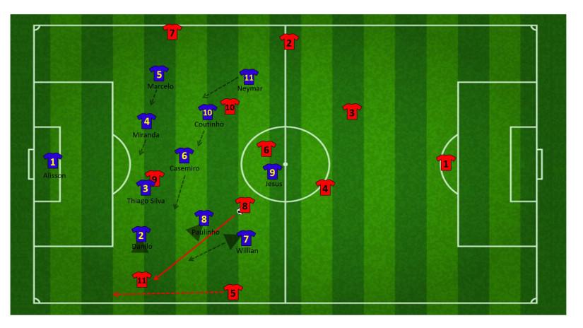 Tactiek brazilie WK 36