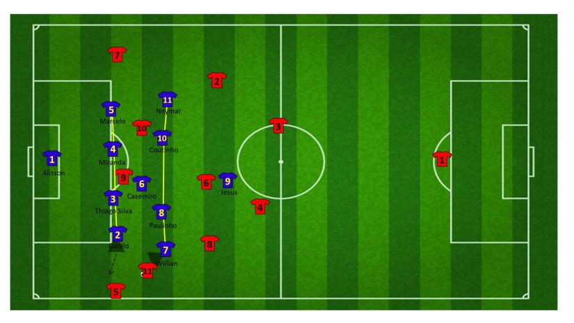 Tactiek brazilie WK 37