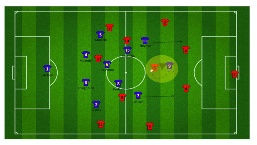 Tactiek brazilie WK 38