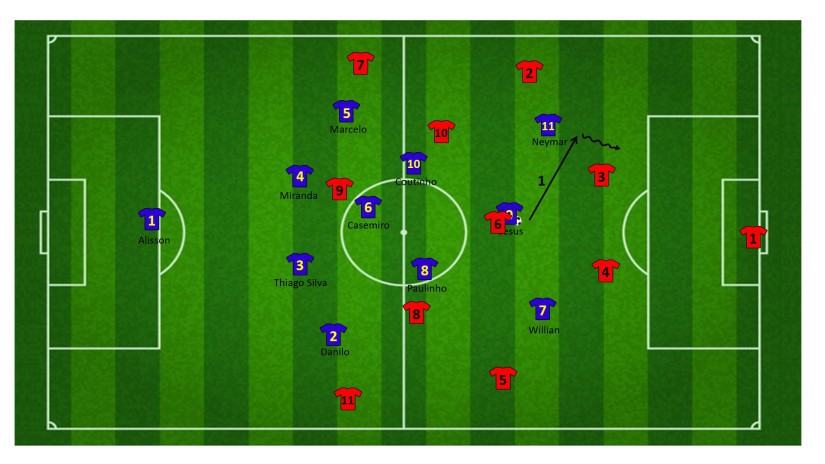 Tactiek brazilie WK 39