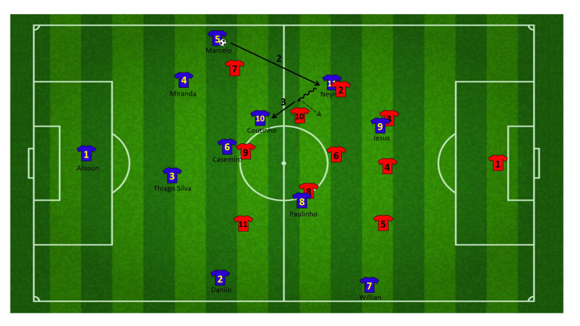 Tactiek brazilie WK 4