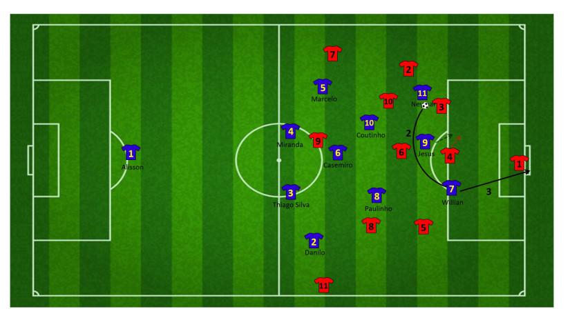Tactiek brazilie WK 40
