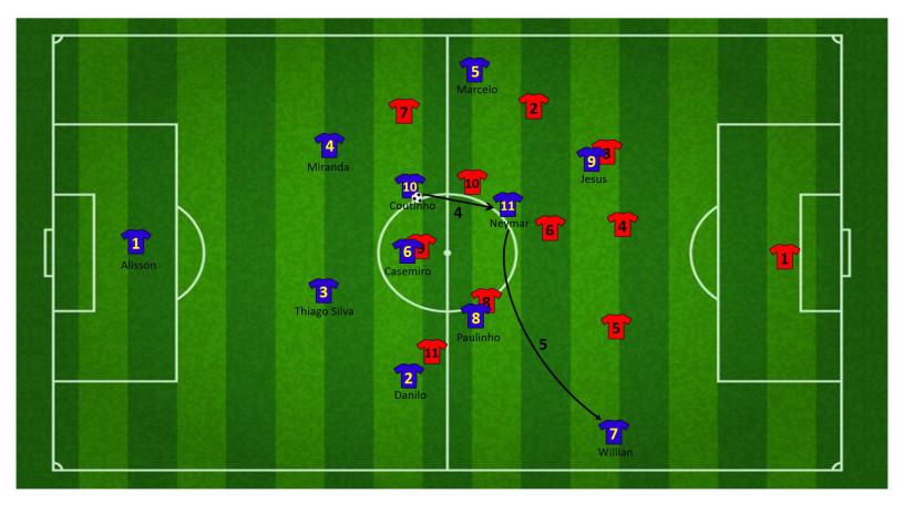 Tactiek brazilie WK 5