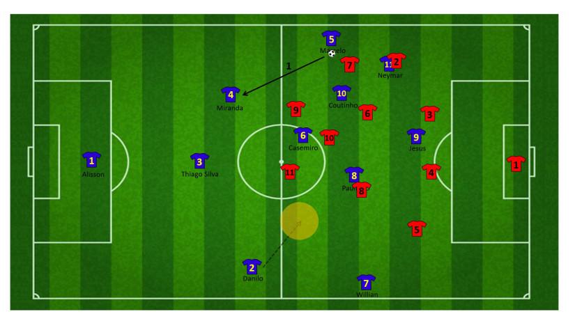 Tactiek brazilie WK 6