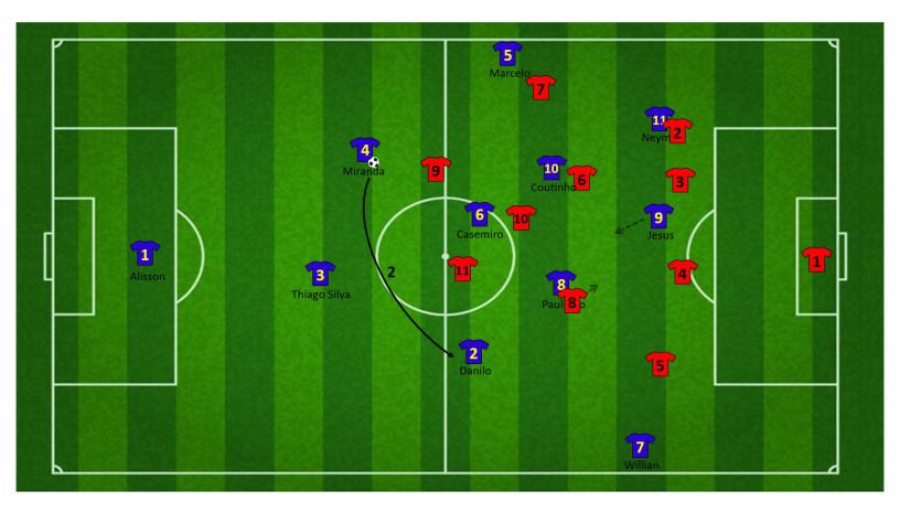 Tactiek brazilie WK 7