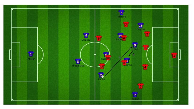 Tactiek brazilie WK 8