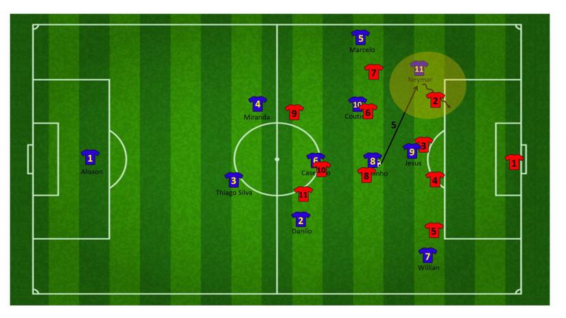 Tactiek brazilie WK 9