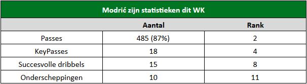 Modric stats WK