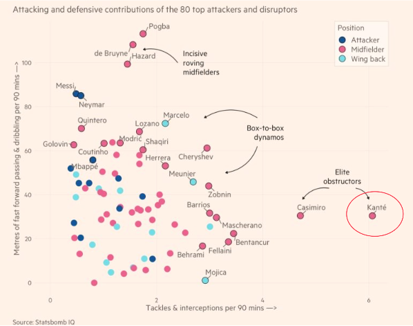 attacking and defensive contribution