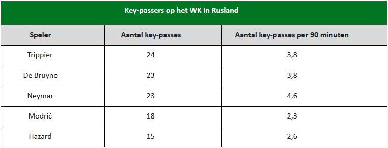 meeste key-passes WK