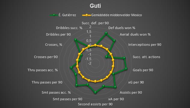 Guti spider chart