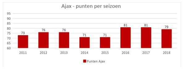 ajax punten per seizoen