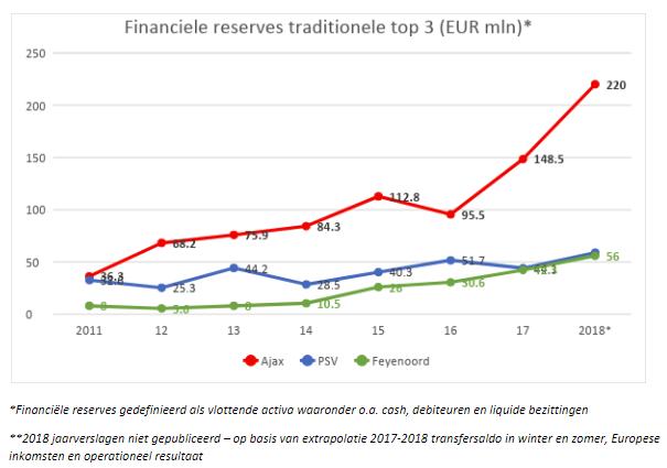 financiële reserves top 3