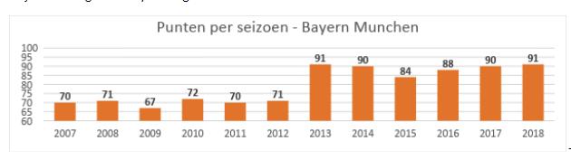 punten per seizoen bayern munchen