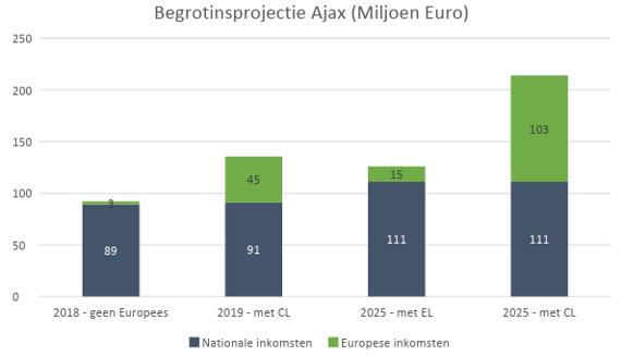 analyse ajaxbegrotingsprojectie
