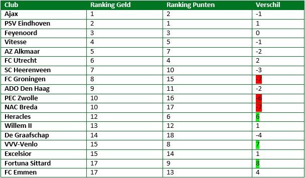 eredivisie in cijfers eerste seizoenshelft 14