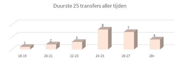 Ajax transferzomer 2