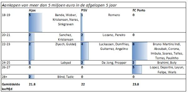 Ajax transferzomer 3