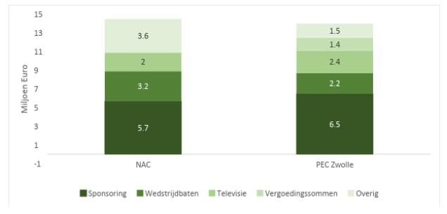 NAC Breda 2