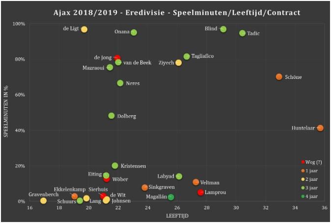 Selectie-analyse Eredivisie 1