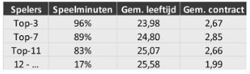 Selectie-analyse Eredivisie 2