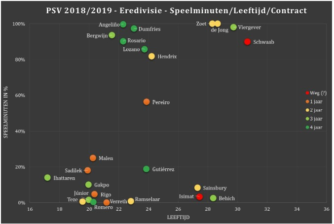 Selectie-analyse Eredivisie 3