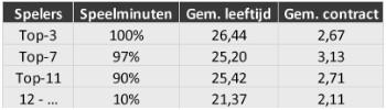 Selectie-analyse Eredivisie 4