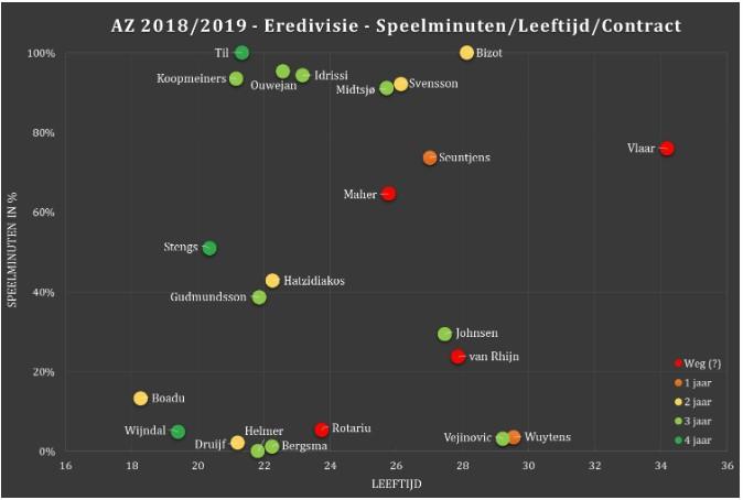 Selectie-analyse Eredivisie 7