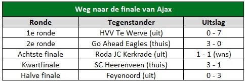 Bekerfinale Ajax analyse 2