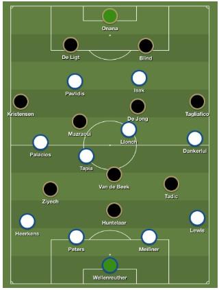 Bekerfinale Willem II - Ajax Analyse 1