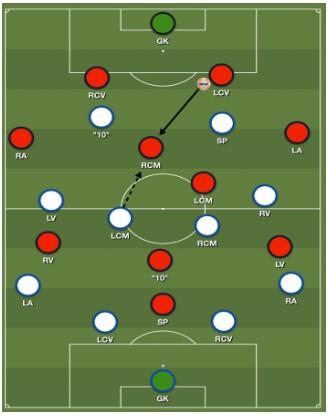 Bekerfinale Willem II - Ajax Analyse 2