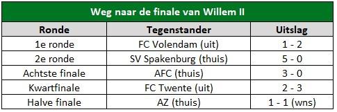 Bekerfinale Willem II analyse 2