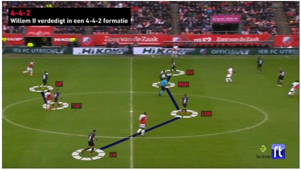 Bekerfinale Willem II analyse 4