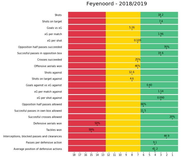 Feyenoord KPIs