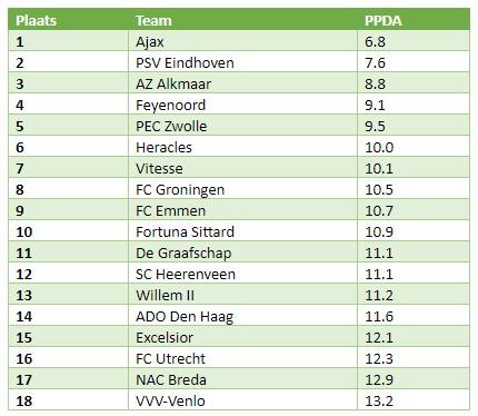 Eredivisie PPDA
