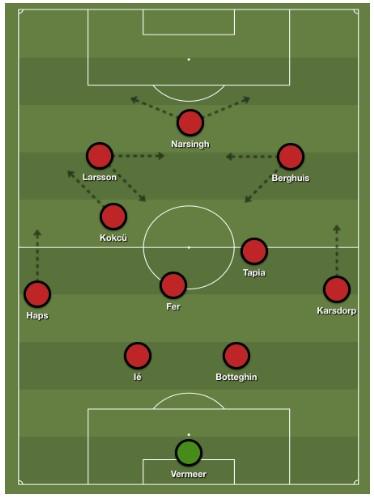 Analyse Feyenoord Hapoel Beer Sheva 2