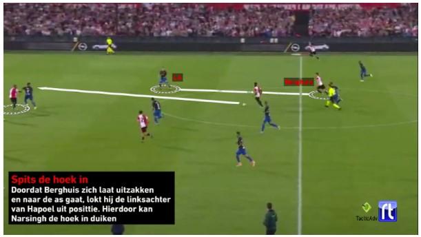 Analyse Feyenoord Hapoel Beer Sheva 5