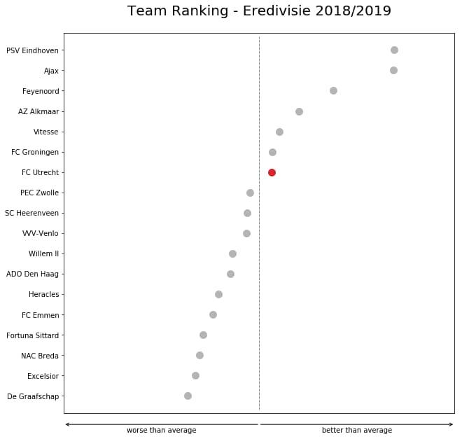 Team KPI rank
