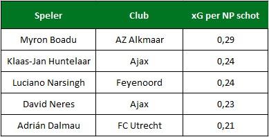 xG per schot Eredivisie