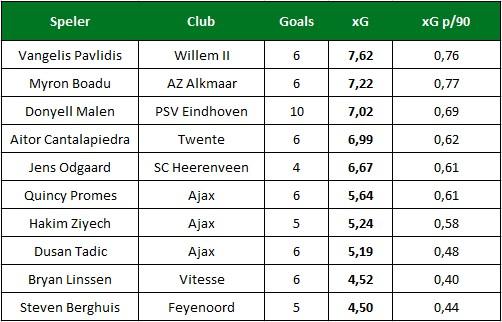 xG per speler Eredivisie 1