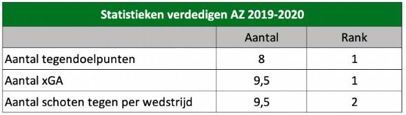AZ Analyse 2019 5