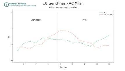 AC Milan Pioli 1