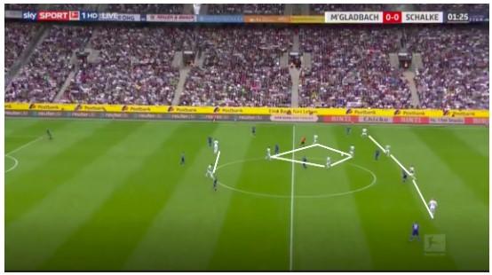 Borussia Mönchengladbach Marco Rose Analyse 1