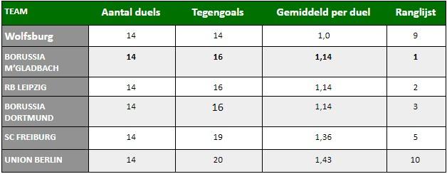 Borussia Mönchengladbach Marco Rose Analyse 14