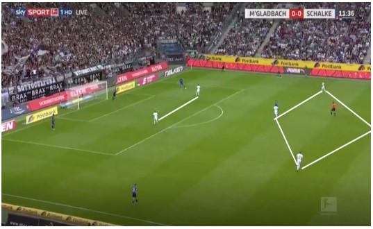Borussia Mönchengladbach Marco Rose Analyse 4