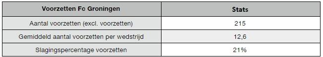 FC Groningen gebrek aan doelpunten 14